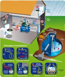 installation et entretien d une r cup ration d eau de pluie r cup ration d 39 eau de pluie. Black Bedroom Furniture Sets. Home Design Ideas